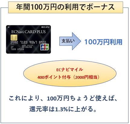 ECナビカードプラスな年間100万円の利用で400ポイントボーナス