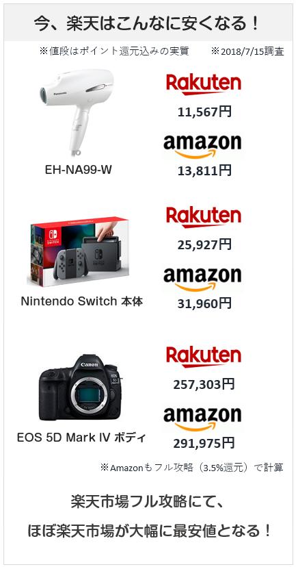 楽天市場のフル攻略にてAmazonよりもこんなに安くなる図