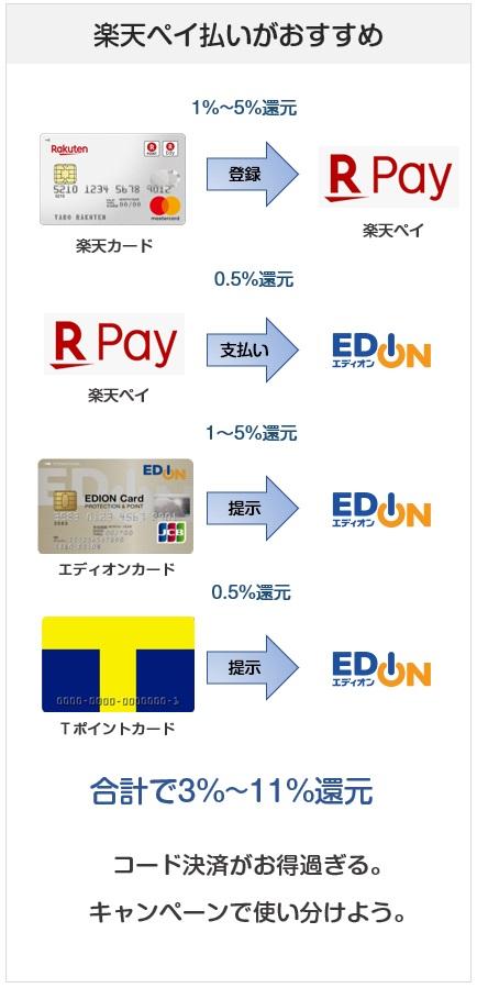 エディオンでの楽天Pay&エディオンカード提示時の還元率