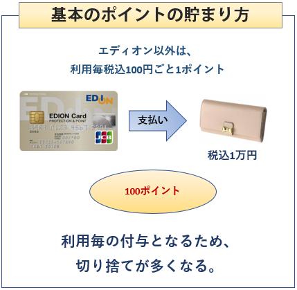 エディオンカードの基本のポイントの貯まり方