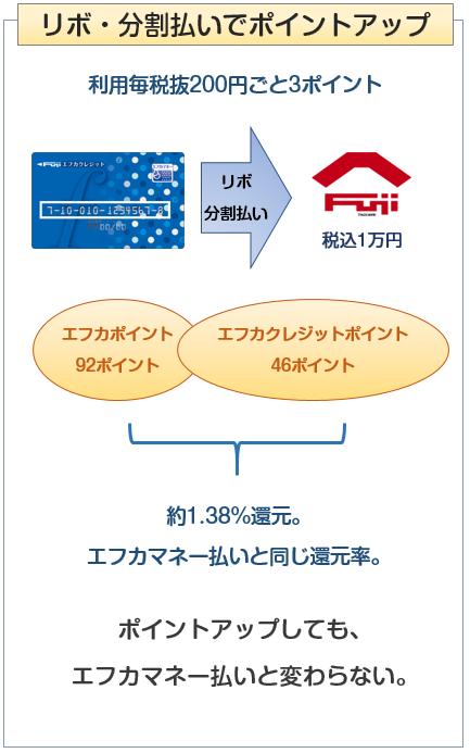 エフカクレジットカードはフジにてリボ払い・分割払いをするとポイントアップ