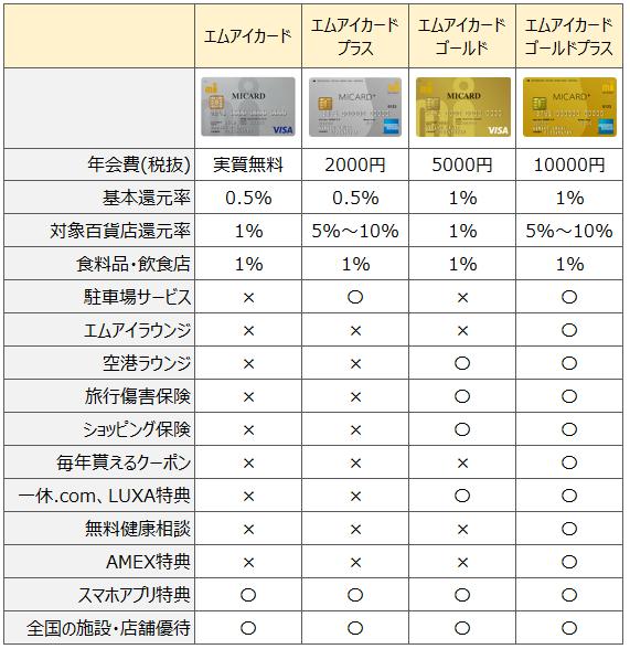 エムアイカード比較表(種類と違いまとめ)