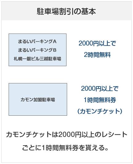 丸井今井札幌本店の駐車場割引の基本
