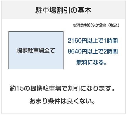 新潟伊勢丹の駐車場割引(無料)について