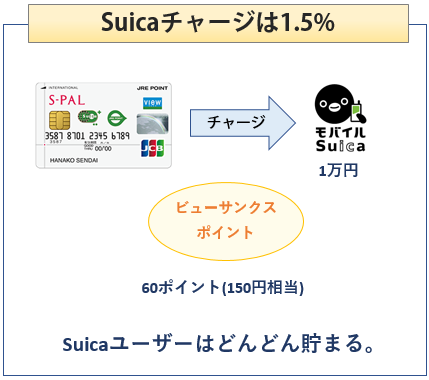エスパルカードはSuicaチャージでポイント1.5%還元