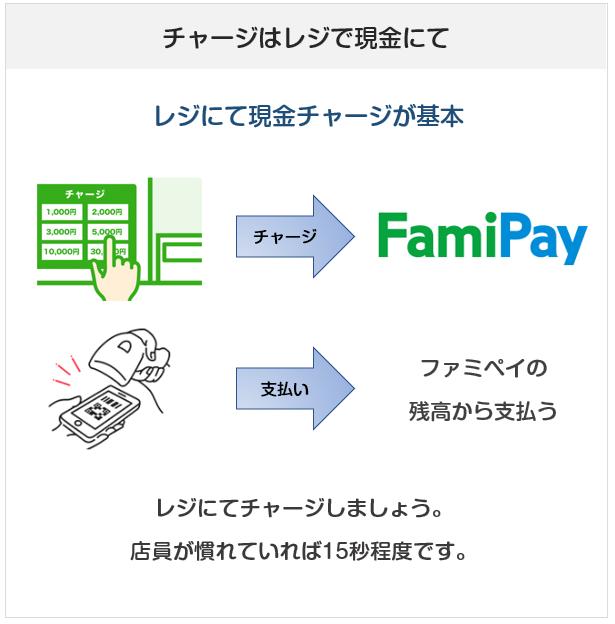 FamiPay(ファミペイ)はレジにてチャージして使うコード決済