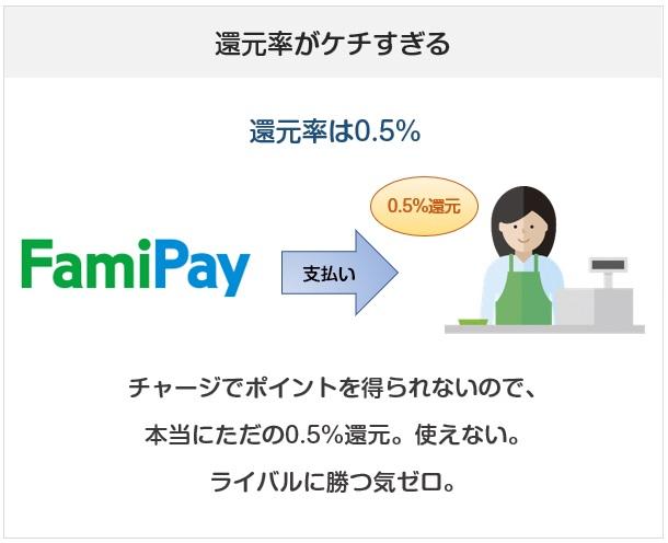 FamiPay(ファミペイ)はポイント還元率が低すぎるコード決済