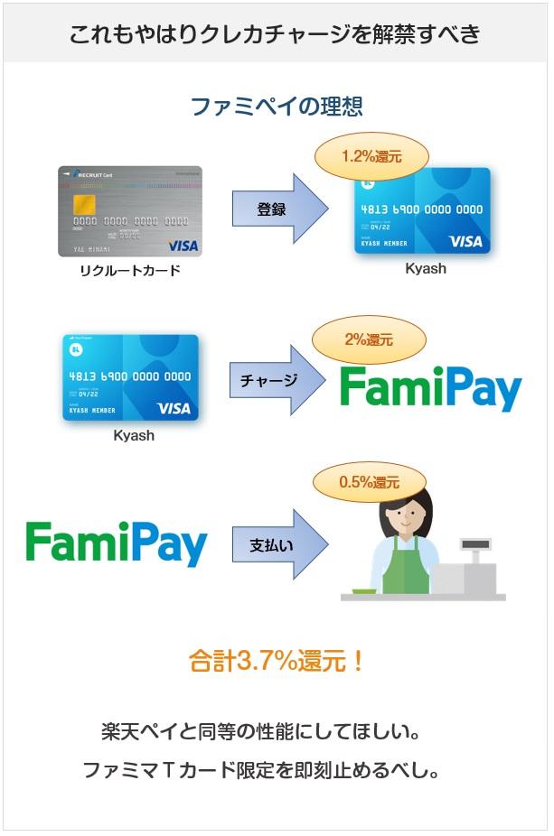 FamiPay(ファミペイ)はどのクレジットカードでもチャージできるようになれば、高還元率のお得なコード決済に早変わりする