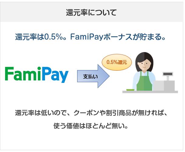 FamiPay(ファミペイ)のポイント還元について