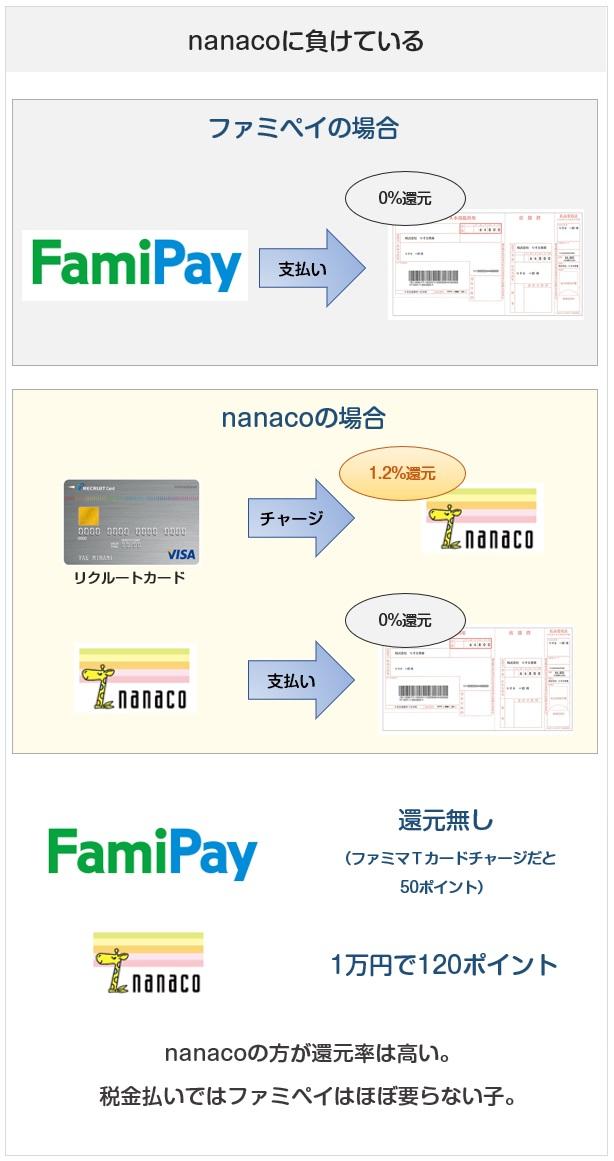 FamiPay(ファミペイ)とnanacoの税金払い時の還元率(ポイント付与)の比較
