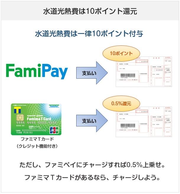FamiPay(ファミペイ)での水道光熱費の支払いについての還元率