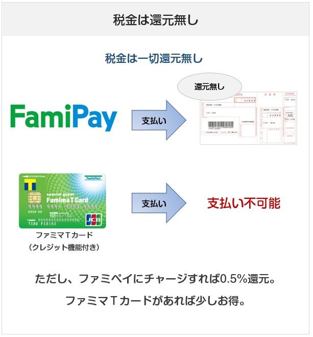 FamiPay(ファミペイ)とファミマTカード(クレジット機能付き)の税金払いでの比較