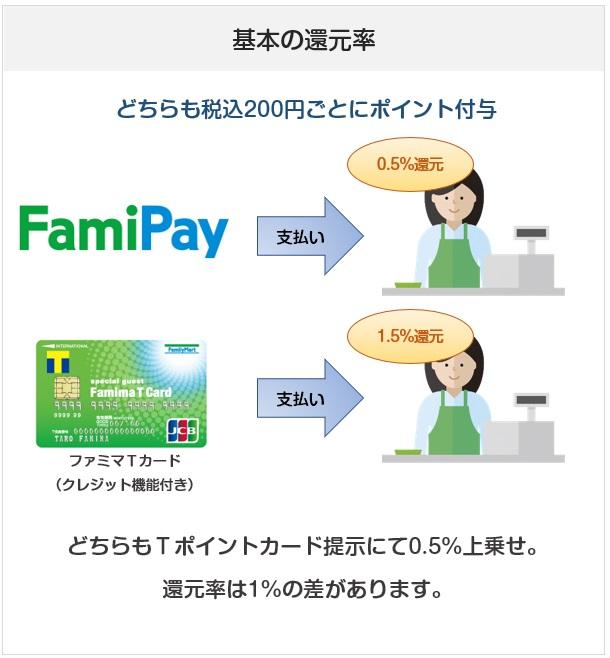 FamiPay(ファミペイ)とファミマTカード(クレジット機能付き)の基本の還元率比較