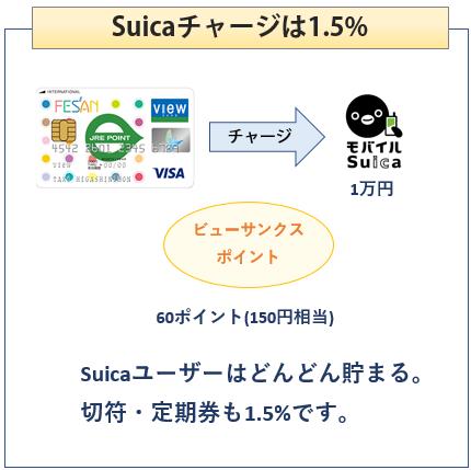 フェザンカードはSuicaチャージで1.5%還元