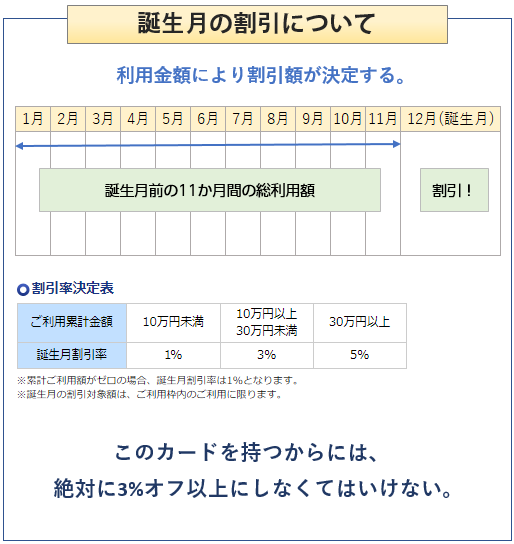 ゲゲゲの鬼太郎カードの誕生月の割引について