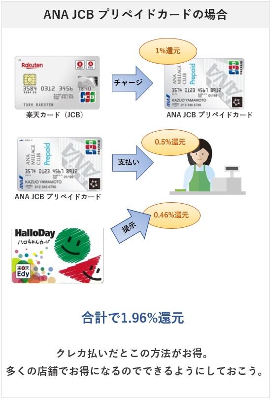 ハローディでクレジットカード払いをしたいのなら、ANA JCB プリペイドカード