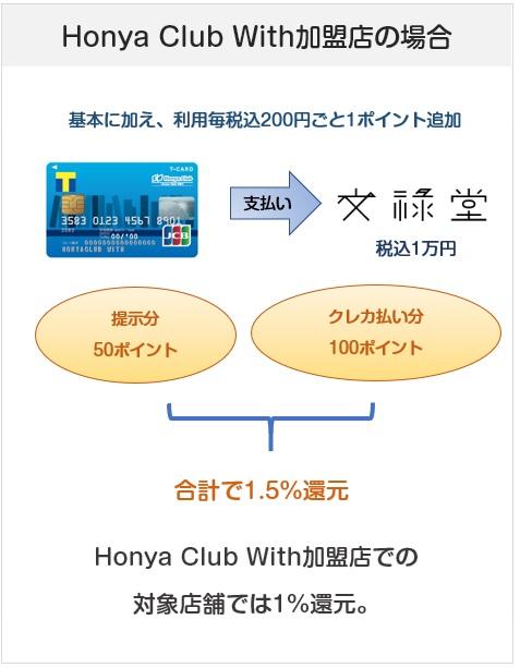 Honya Club With Tカードの加盟店でのポイント付与(還元率)について