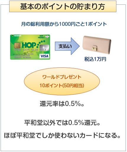 HOP VISAカードのきほんのポイント付与について
