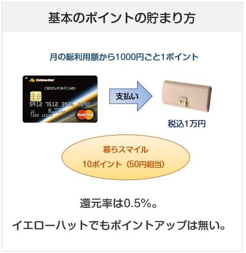 イエローハットクレジット&ポイントカードの基本のポイント付与について(還元率)