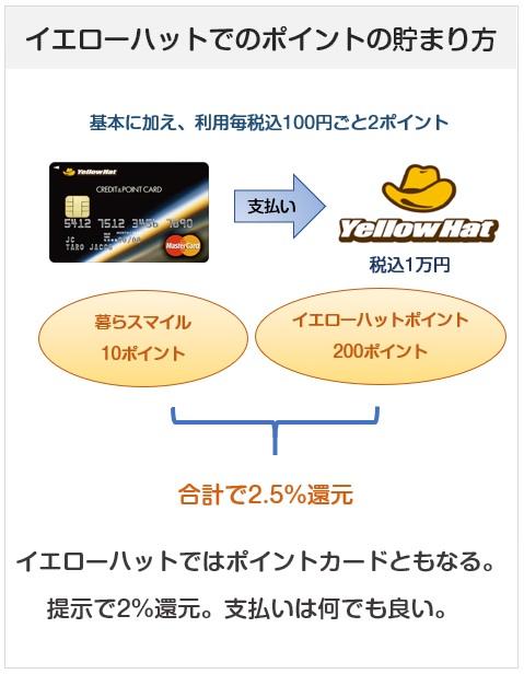 イエローハットクレジット&ポイントカードのイエローハットでのポイントの貯まり方(還元率)
