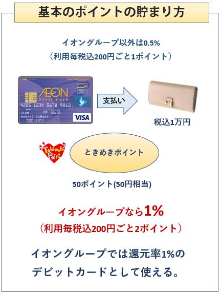 イオンデビットカードの基本のポイントの貯まり方