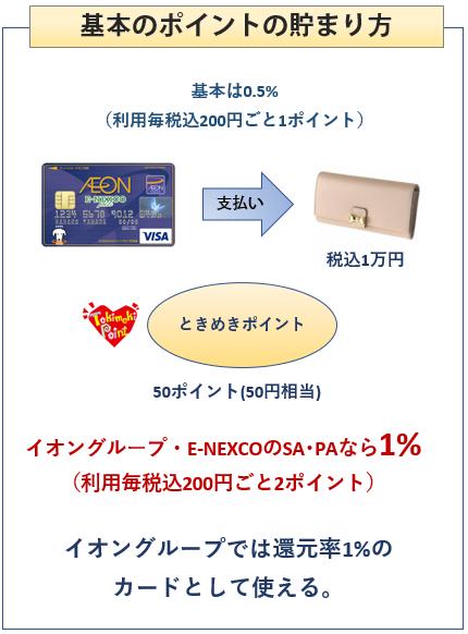 イオン E-NEXCO pass カードの基本のポイントの貯まり方