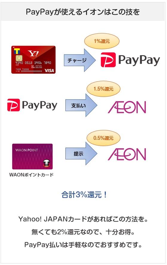 PayPayが使えるイオンでのPayPay払いでの還元率