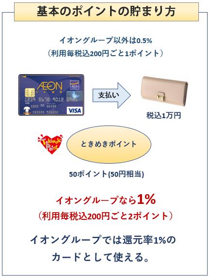 イオンカード(WAON一体型)の基本のポイントの貯まり方
