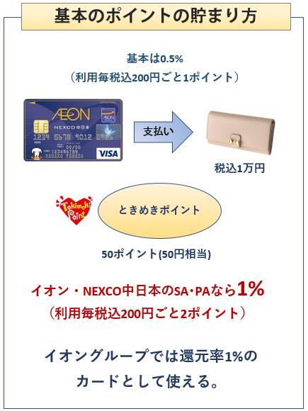 イオン NEXCO中日本カードの基本のポイントの貯まり方