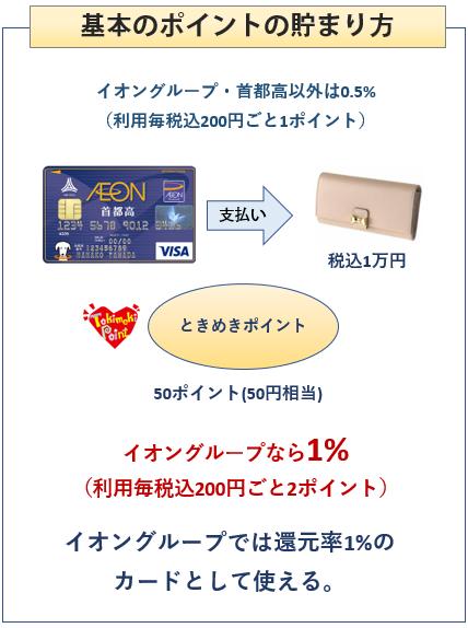 イオン首都高カードの基本のポイントの貯まり方