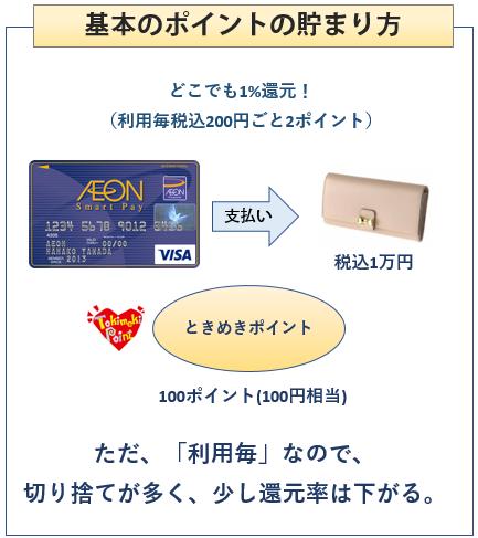 イオンスマートペイカードの基本のポイントの貯まり方
