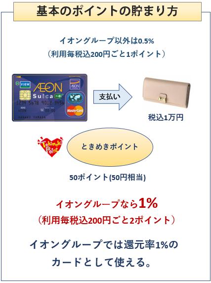 イオンSuicaカードの基本のポイントの貯まり方