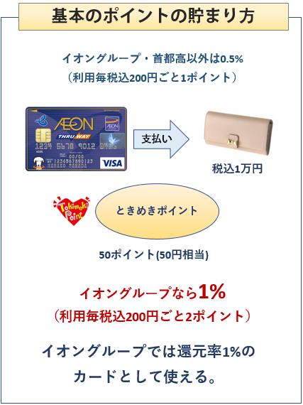 イオンTHRU WAYカードの基本のポイントの貯まり方