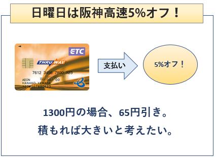 イオンTHRU WAYカードは阪神高速で5%オフ
