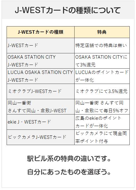 J-WESTカードの種類について