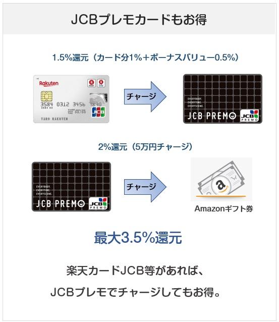 JCBプレモカードはAmazonギフト券を購入できる