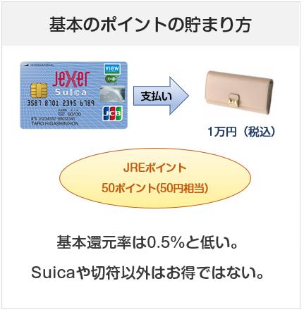 ジェクサービュー・スイカカードの基本のポイントの貯まり方