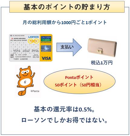 JMBローソンPontaカードの基本のポイントの貯まり方