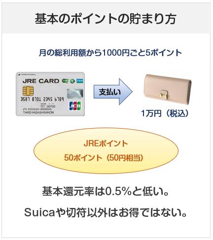 JREカードのポイントの貯まり方