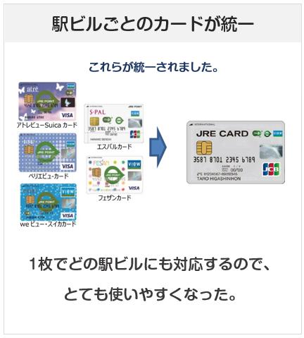 JREカードは駅ビル系のビューカードが統一されたクレジットカードです