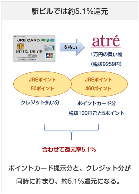 JREカードのポイント5倍説明図(アトレなど)
