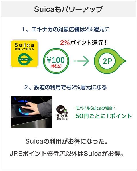 Suicaもポイント付与店舗では2%還元になる