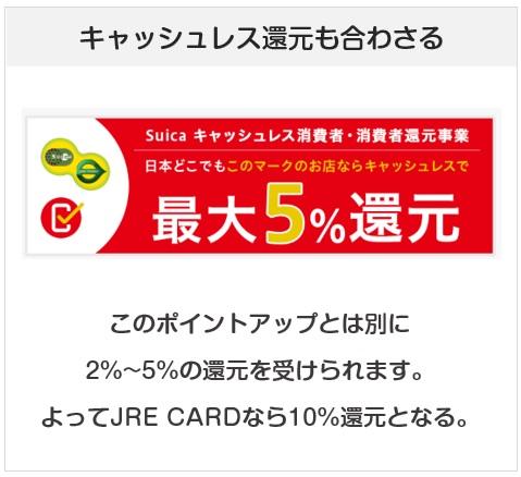キャッシュレス還元も合わさり、JREカードは還元率10%を狙えることも