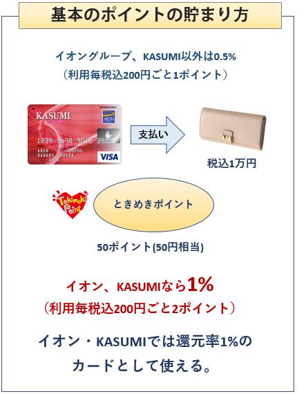 KASUMIカードの基本のポイントの貯まり方