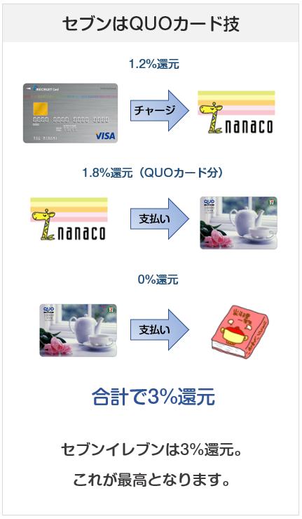 セブンイレブンではQUOカード払いが最高の還元率になる(支払い方法説明図)