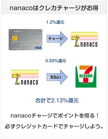 nanaco払いならクレジットカードチャージでポイントを得よう