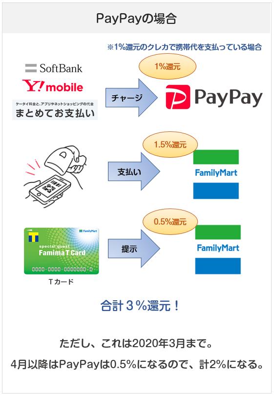 ファミリーマートでのPayPay(ペイペイ)払いの場合の還元率(ソフトバンクユーザー)