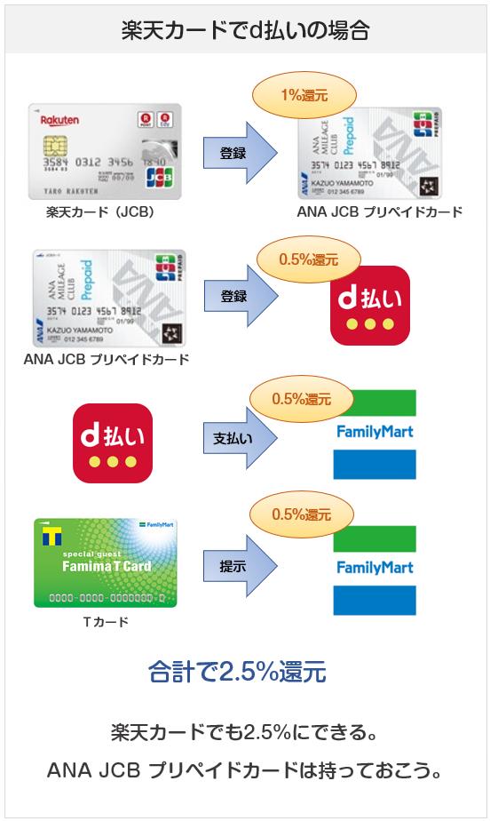 ファミリーマートでのd払い&楽天カードJCB&ANA JCB プリペイドカードでの支払い方法の還元率
