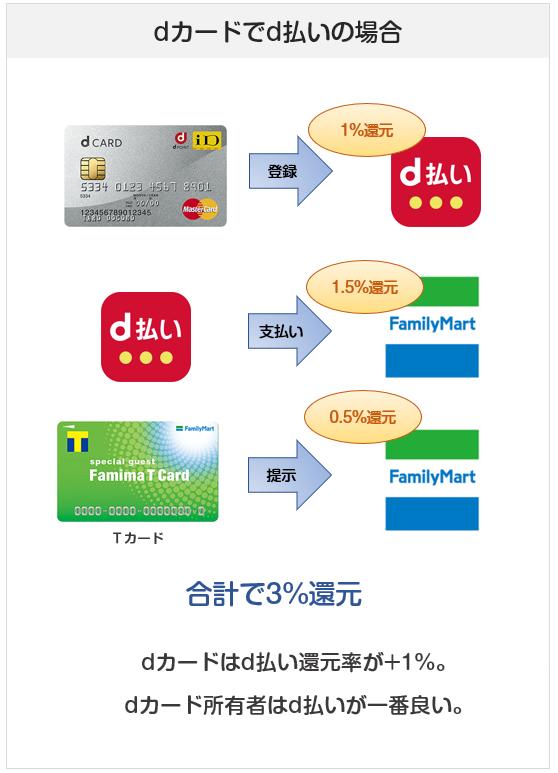 ファミリーマートでのd払い&dカードで支払った場合の還元率