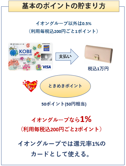 KOBE SANNOMIYAカードの基本のポイントの貯まり方